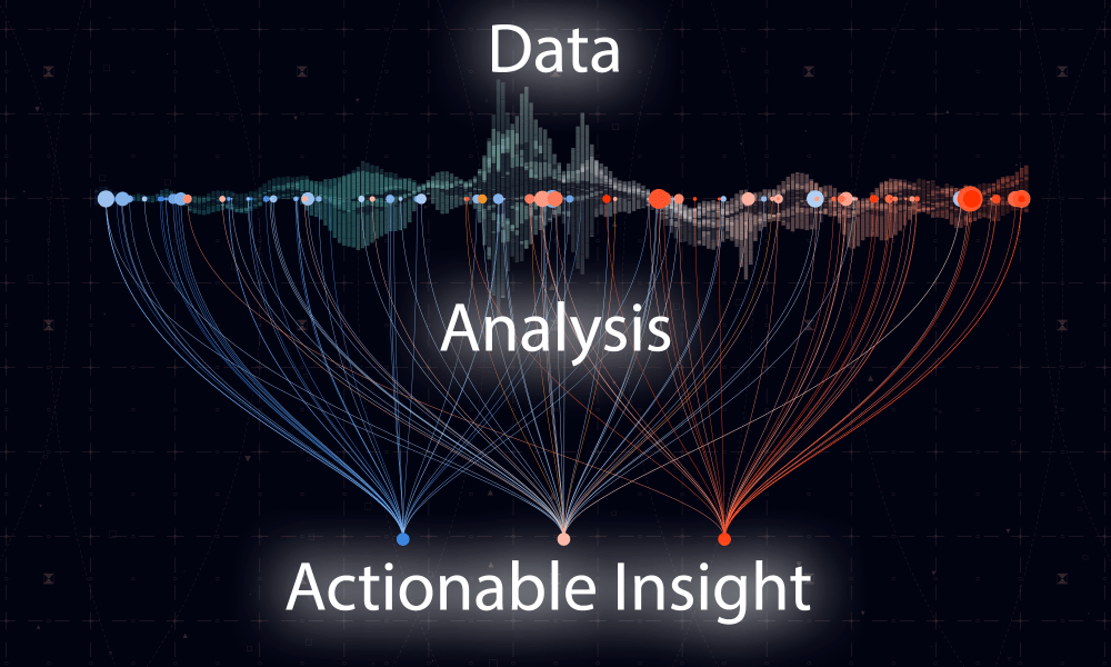 Chart displaying the conversion of complex data by analysis to simple to understand actionable insight.